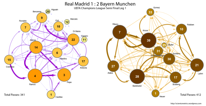 Munchen vs Madrid Passing Distribution